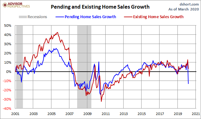 May Pending home sales vs EXT