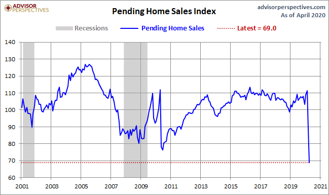 June's Pending Home Sales