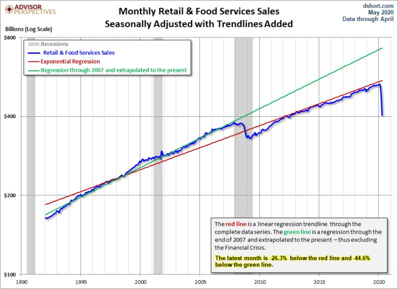 May Retail sales Regrees