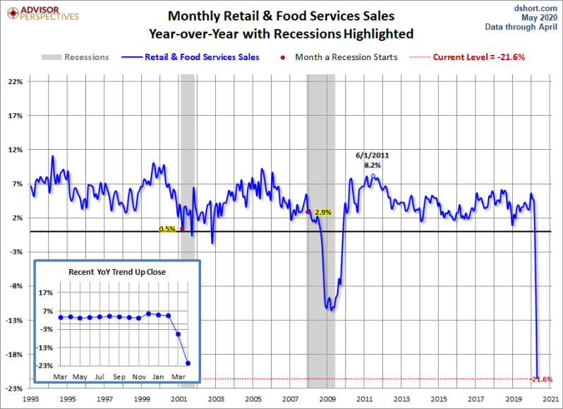 May Retail sales YoY