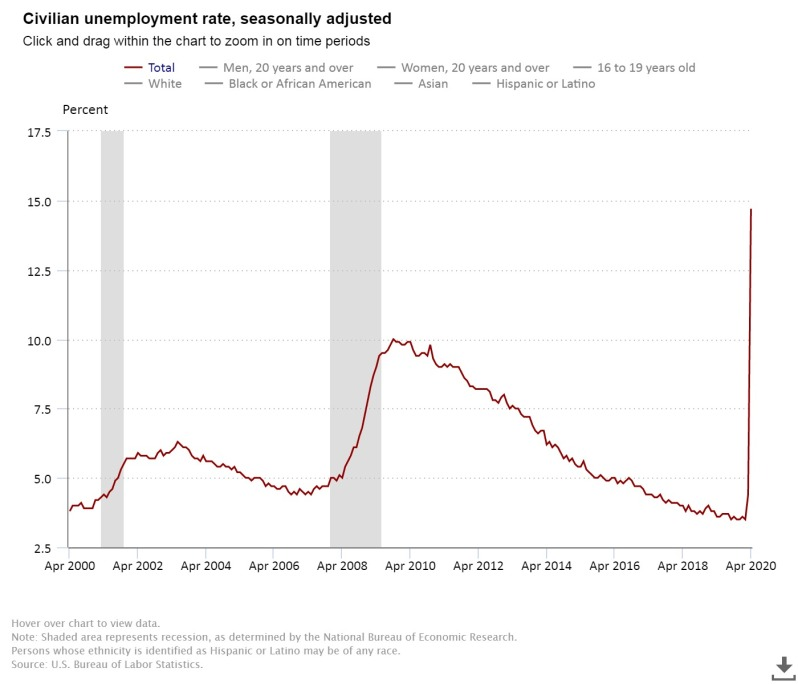 May Unemployment rate 14.7%