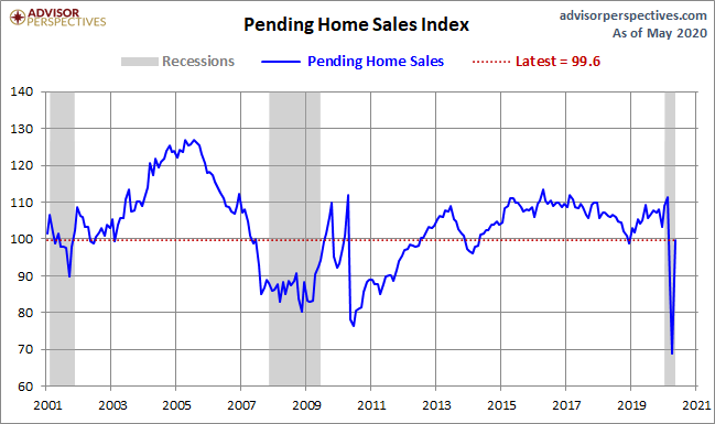 July Pending Home Sales