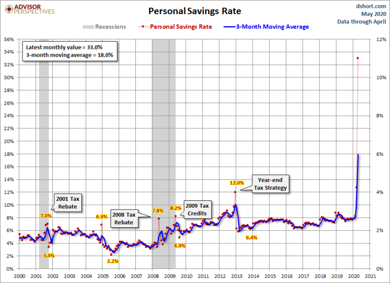 June Saving rate per event