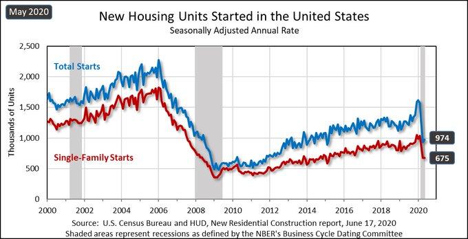 June's Housing Starts