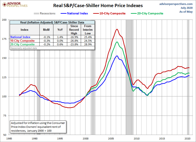 August real home price growth