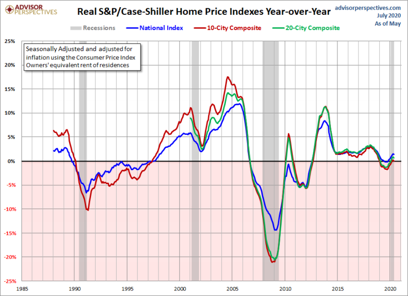 August YoY real home price gains
