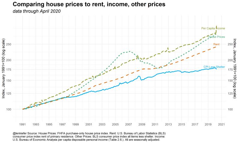 June Percapit home price