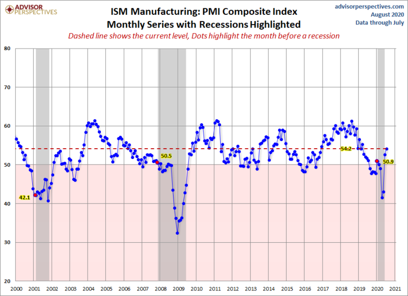 August ISM